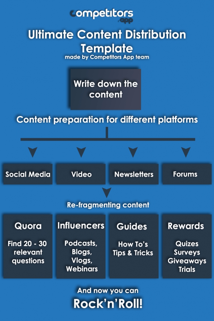 Content Distribution Template - Competitors.app